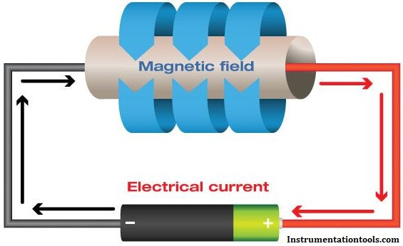 Magnetic Field Hall Effect Working Principle
