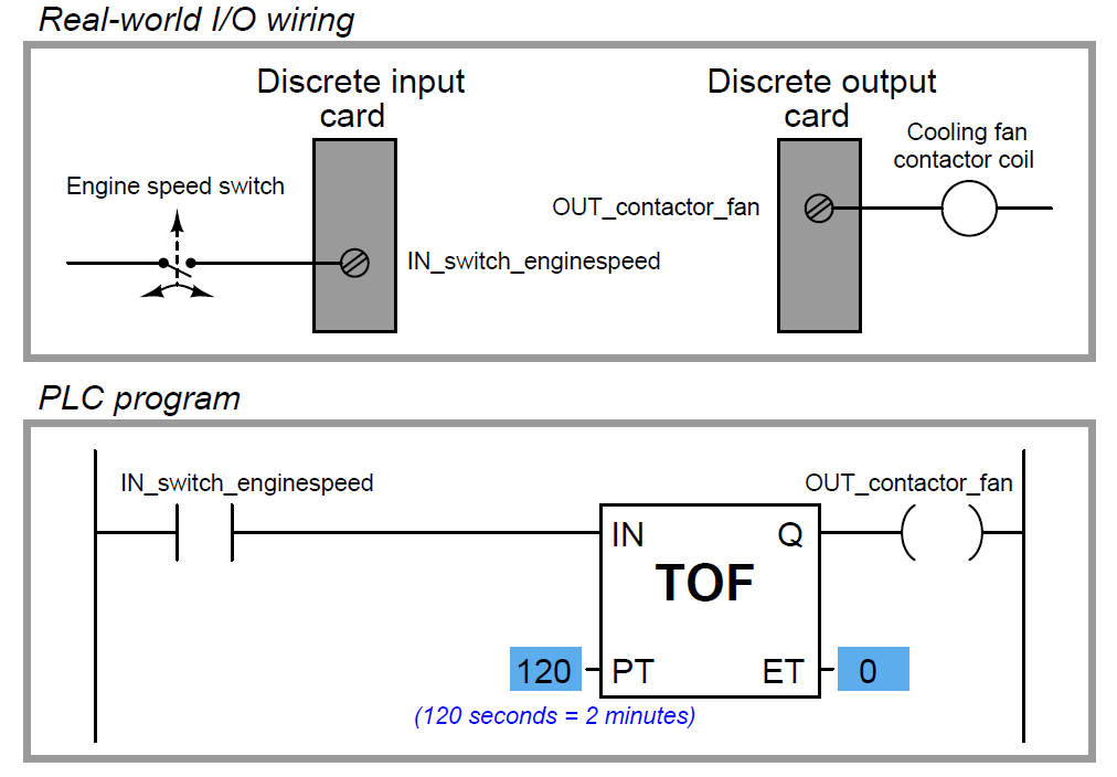 Timer in PLC Ladder Logic