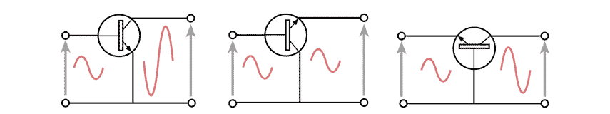 Summary of the basic transistor configurations: common emitter, common base, common collector - shown as basic configurations with no electronic components