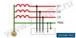Заземление tn – Системы заземления TN-S, TN-C, TNC-S, TT, IT